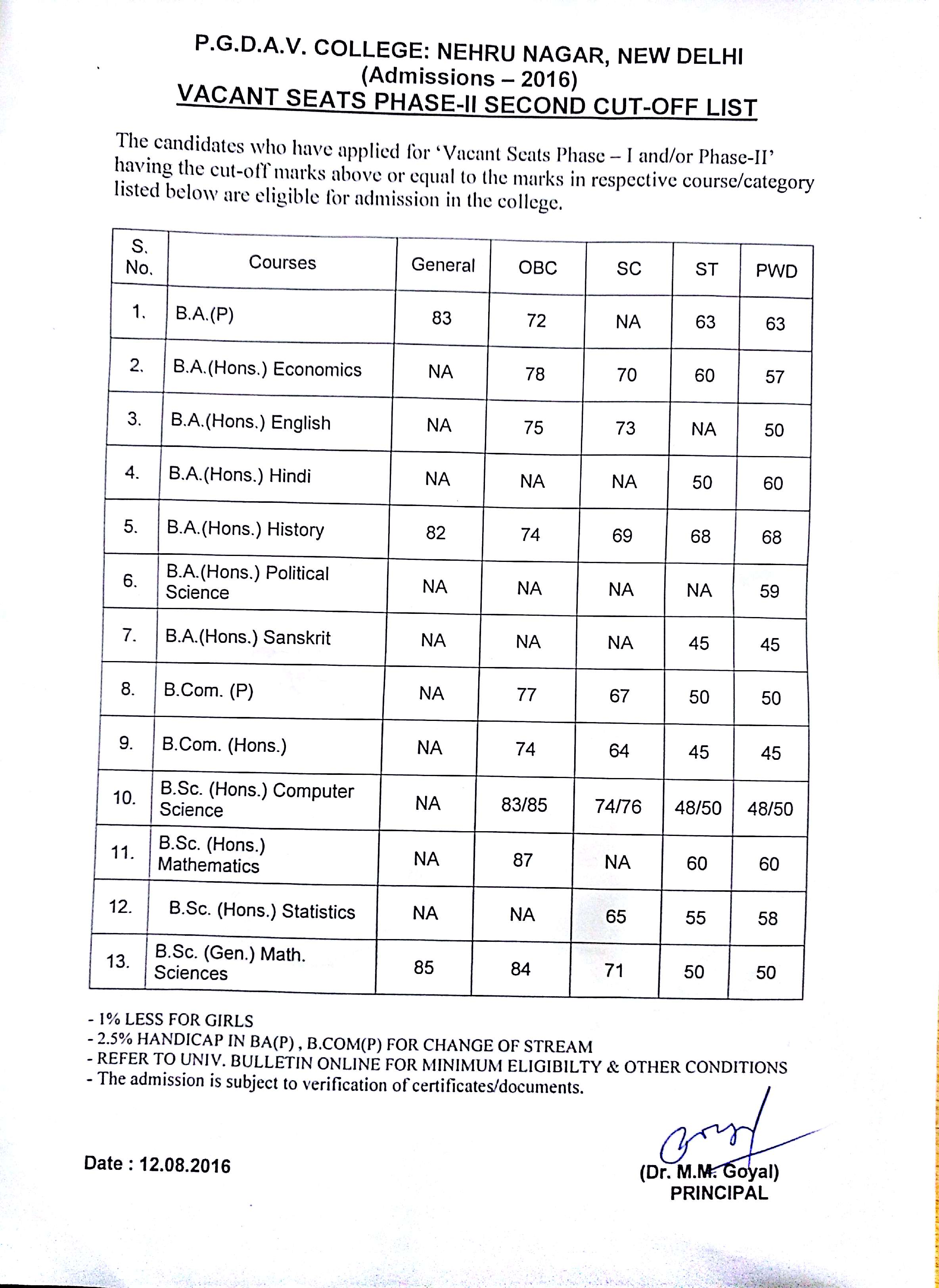 Vacant Seats Phase-II Second Cut-off List